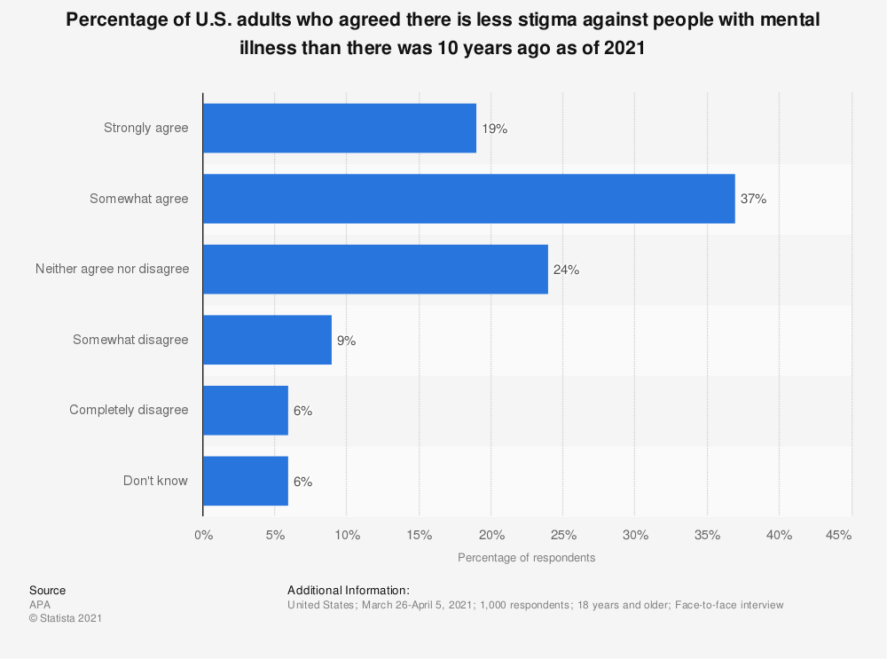 Statistic: Percentage of U.S. adults who agreed there is less stigma against people with mental illness than there was 10 years ago as of 2019 | Statista