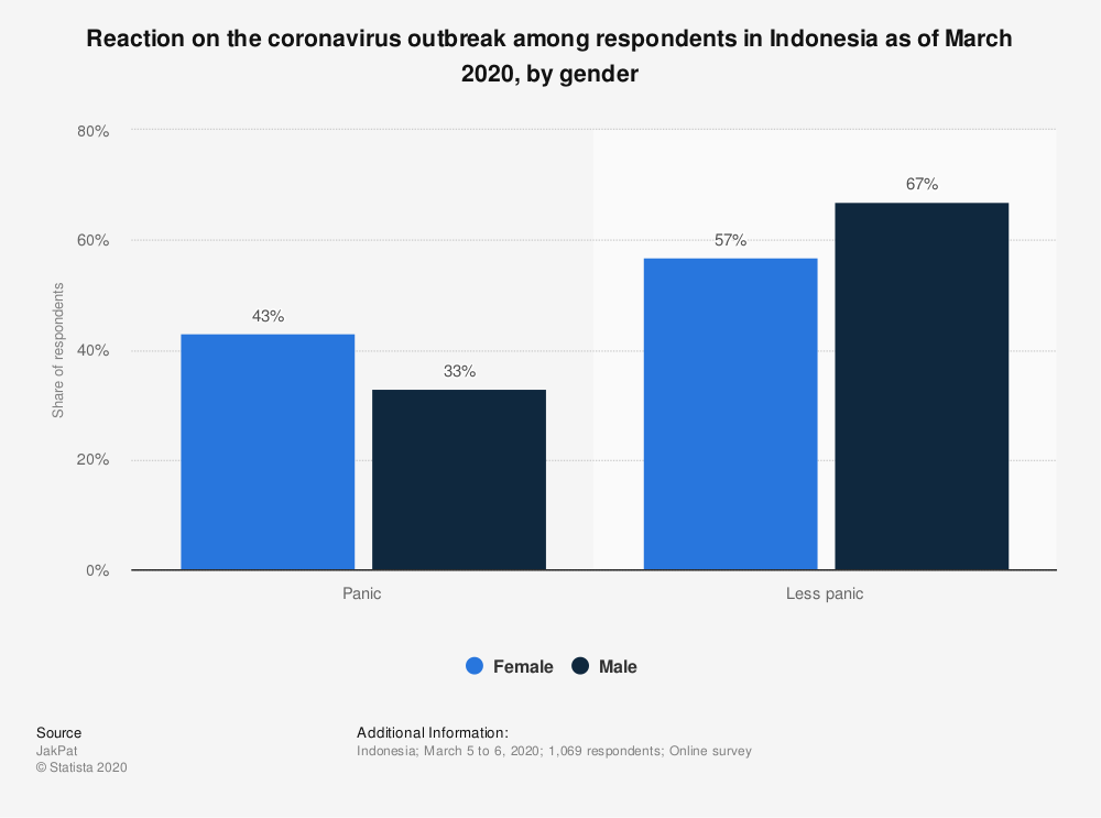 Statistic: Reaction on the coronavirus outbreak among respondents in Indonesia as of March 2020, by gender | Statista