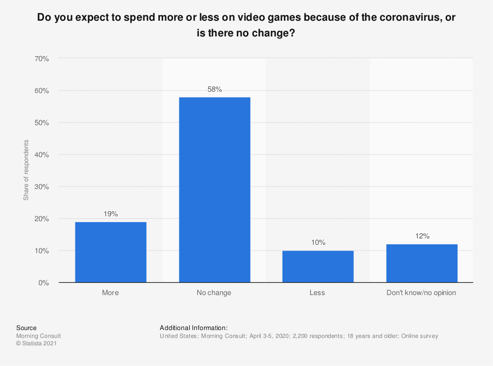 Statistic: Do you expect to spend more or less on video games because of the coronavirus, or is there no change? | Statista