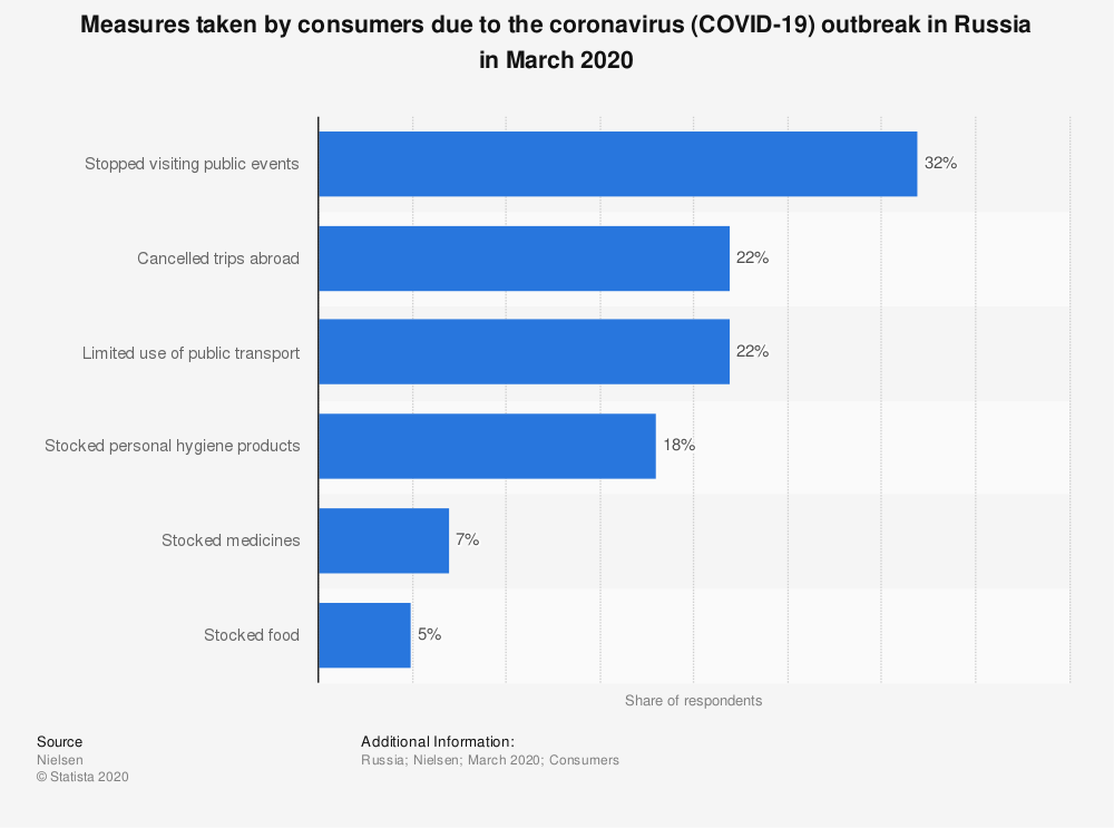 Statistic: Measures taken by consumers due to the coronavirus (COVID-19) outbreak in Russia in March 2020 | Statista