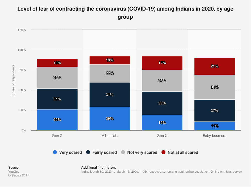 Statistic: Level of fear of contracting the coronavirus (COVID-19) among Indians in 2020, by age group | Statista