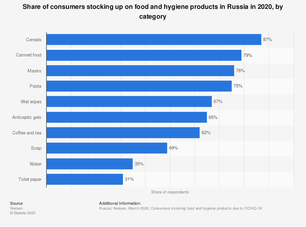 Statistic: Share of consumers stocking up on food and hygiene products in Russia in 2020, by category   Statista