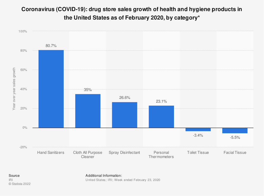 Statistic: Coronavirus (COVID-19): drug store sales growth of health and hygiene products in the United States as of February 2020, by category* | Statista