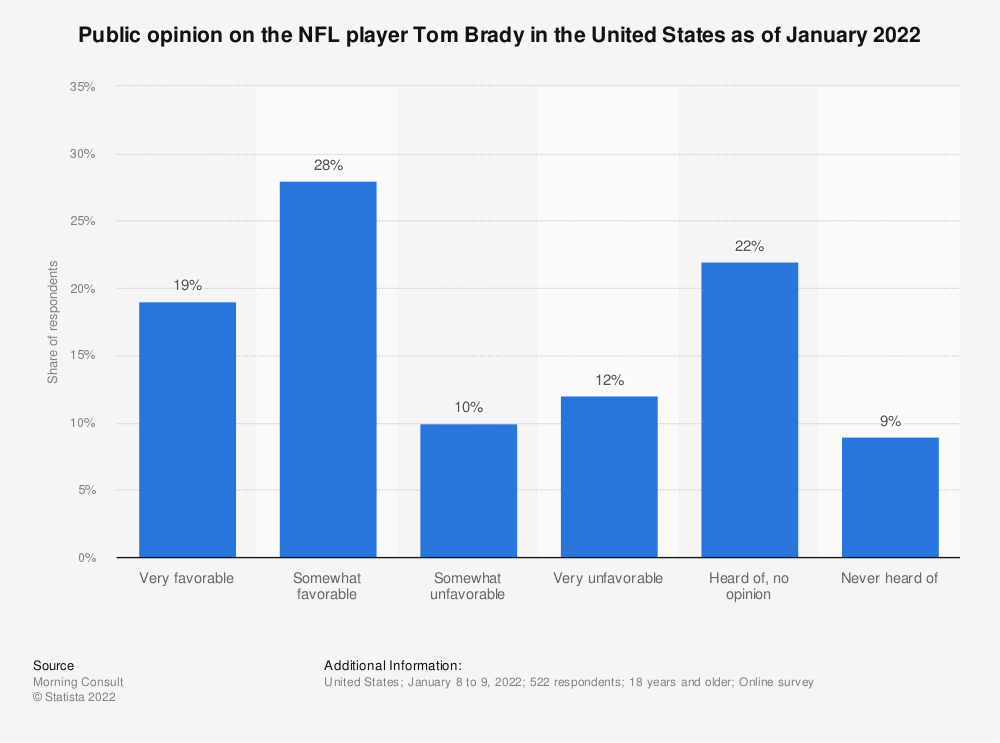 Statistic: Public opinion on the NFL player Tom Brady in the United States as of February 2021 | Statista