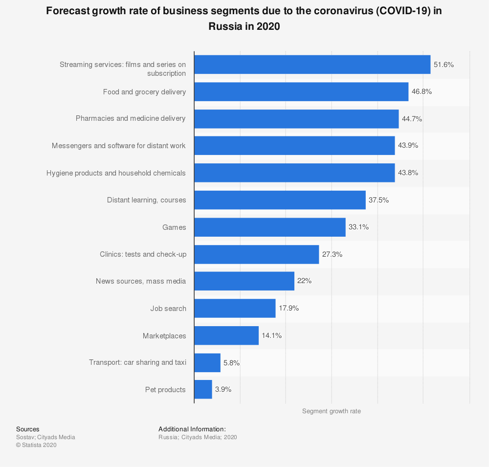 Statistic: Forecast growth rate of business segments due to the coronavirus (COVID-19) in Russia in 2020 | Statista