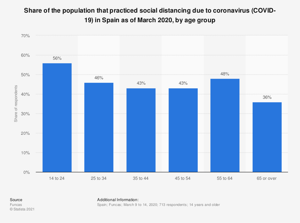 Statistic: Share of the population that practiced social distancing due to coronavirus (COVID-19) in Spain as of March 2020, by age group | Statista