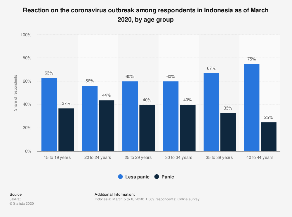 Statistic: Reaction on the coronavirus outbreak among respondents in Indonesia as of March 2020, by age group | Statista