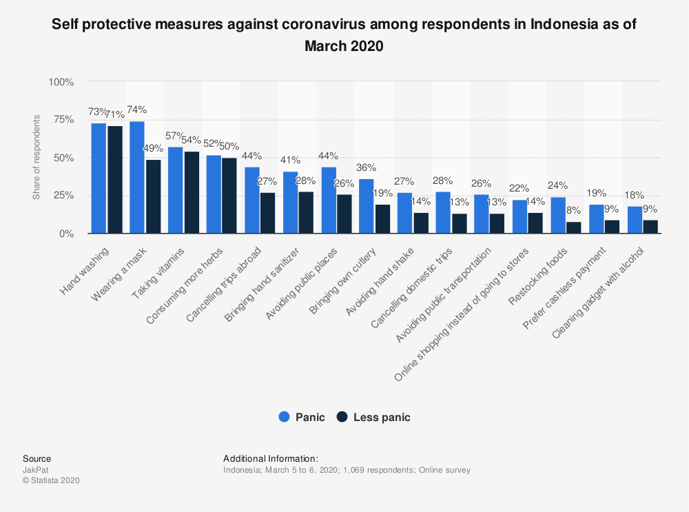 Statistic: Self protective measures against coronavirus among respondents in Indonesia as of March 2020   Statista