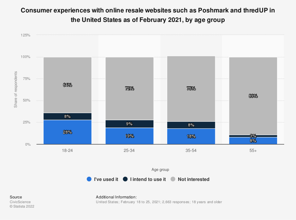 Statistic: Share of online users in the United States who have used online marketplace  Poshmark as of February 2020 | Statista