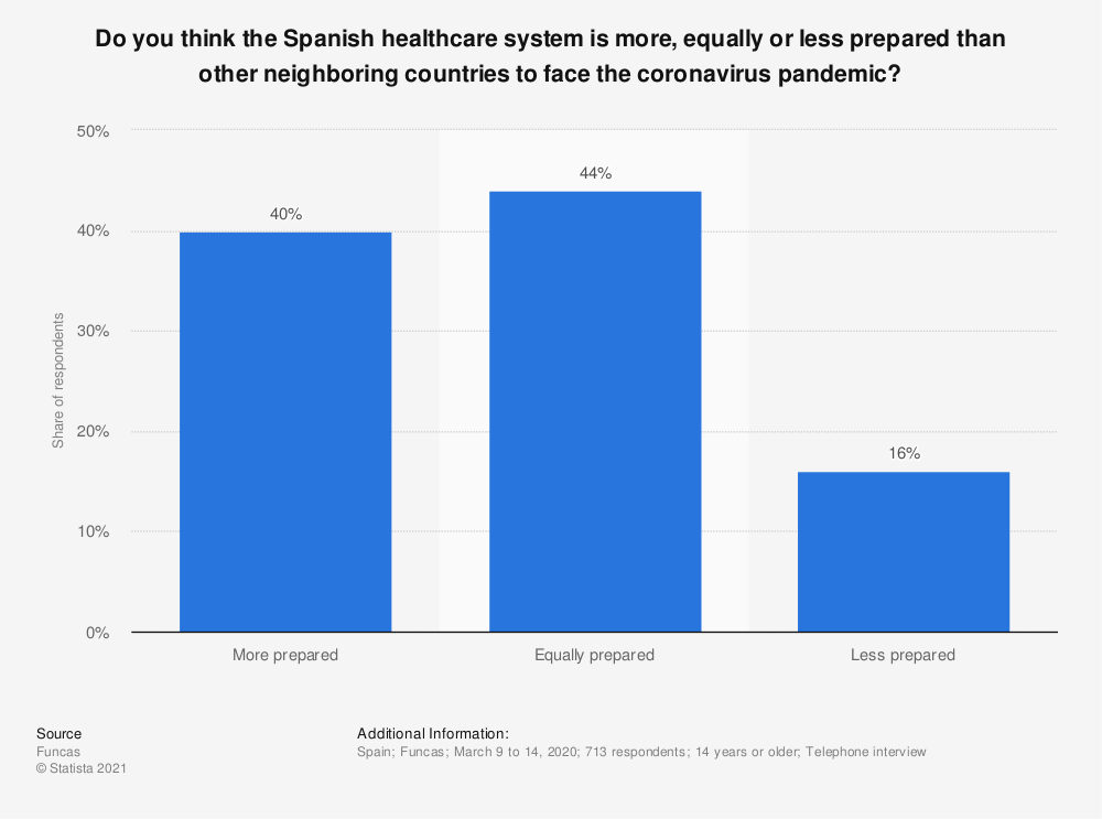 Statistic: Do you think the Spanish healthcare system is more, equally or less prepared than other neighboring countries to face the coronavirus pandemic?  | Statista