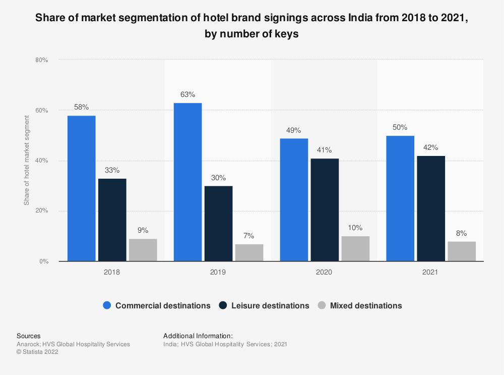 Statistic: Share of market segmentation of hotel brand signings across India in 2019, by number of keys   Statista
