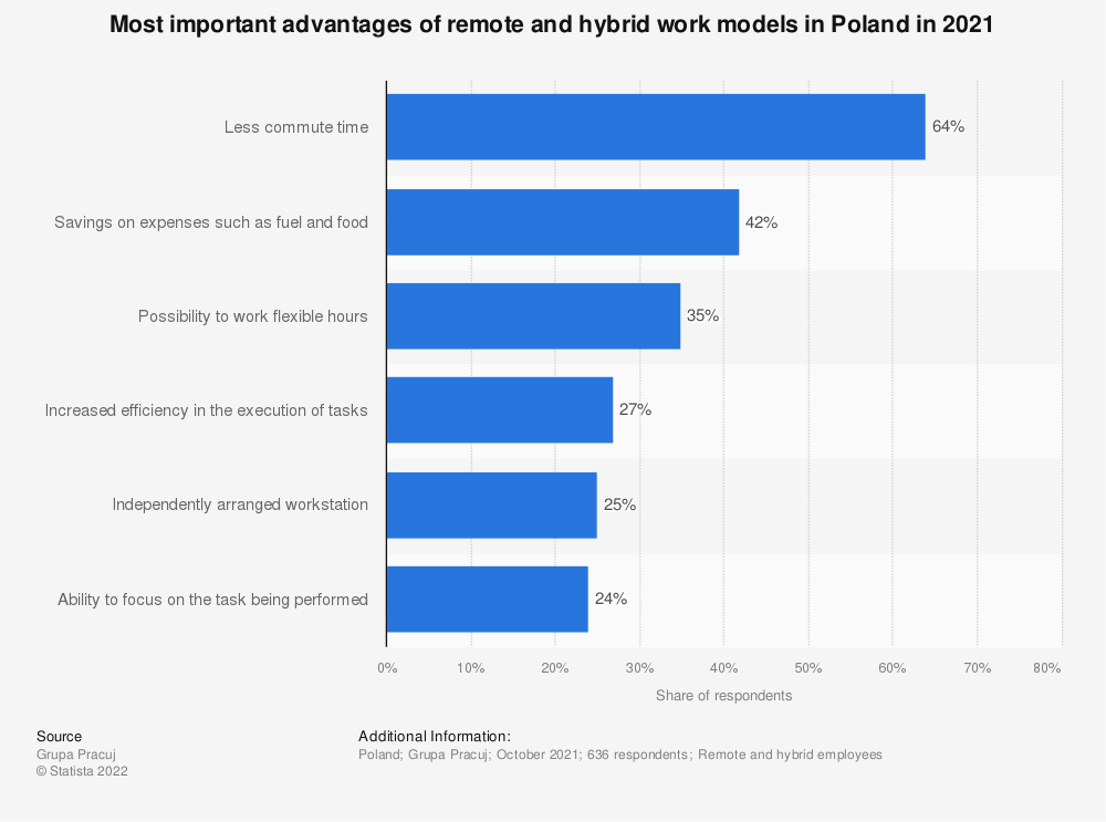 Statistic: Most important advantages of remote work in Poland in 2020 | Statista