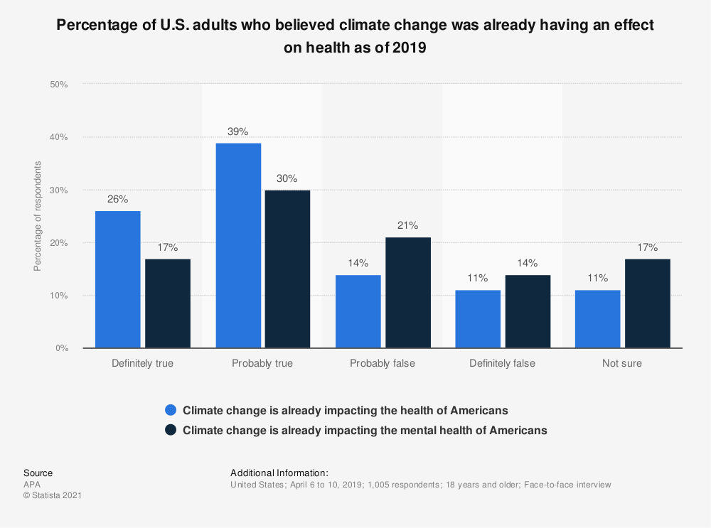 Statistic: Percentage of U.S. adults who believed climate change was already having an effect on health as of 2019 | Statista