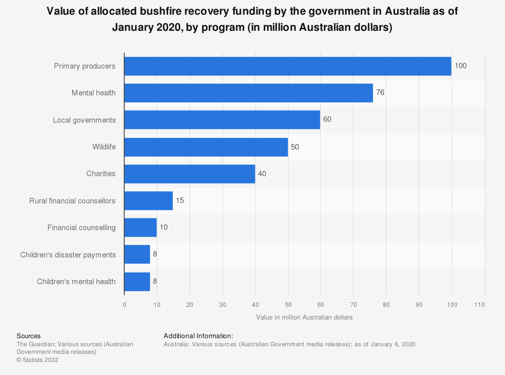 Statistic: Value of allocated bushfire recovery funding by the government in Australia as of January 2020, by program (in million Australian dollars)   Statista