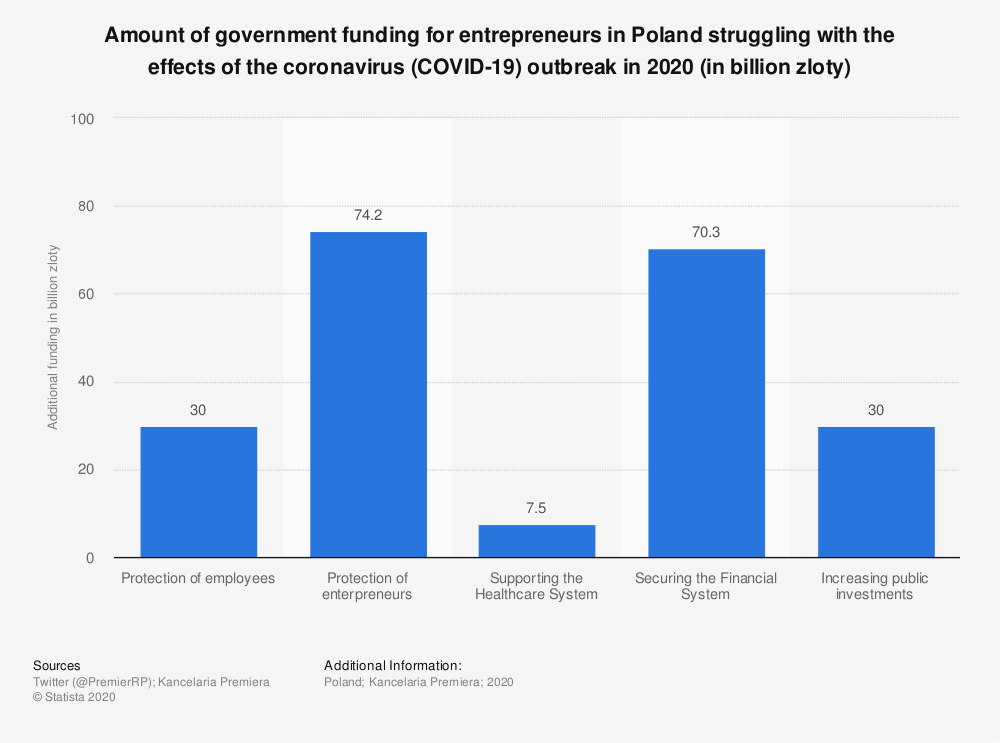 Statistic: Amount of government funding for entrepreneurs in Poland struggling with the effects of the coronavirus (COVID-19) outbreak in 2020 (in billion zloty)   Statista