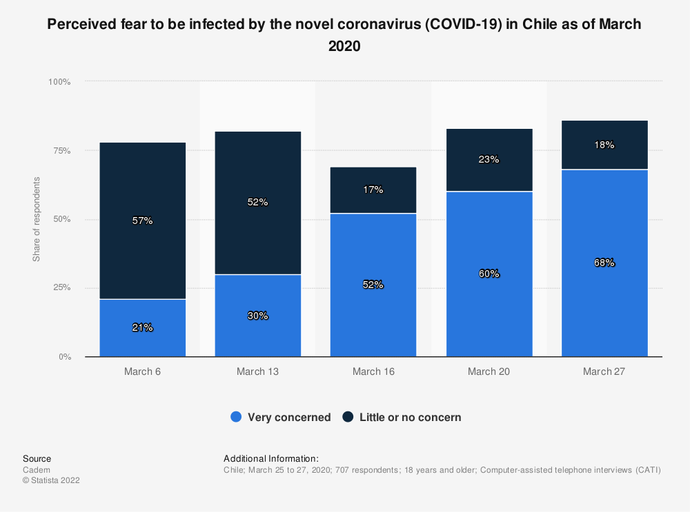 Statistic: Perceived fear to be infected by the novel coronavirus (COVID-19) in Chile as of March 2020 | Statista