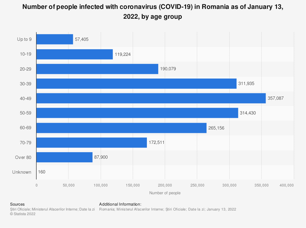 Statistic: Number of people infected with coronavirus (COVID-19) in Romania in 2020, by age group | Statista
