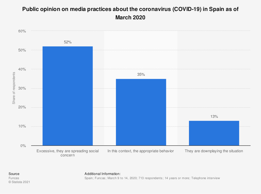 Statistic: Public opinion on media practices about the coronavirus (COVID-19) in Spain as of March 2020 | Statista