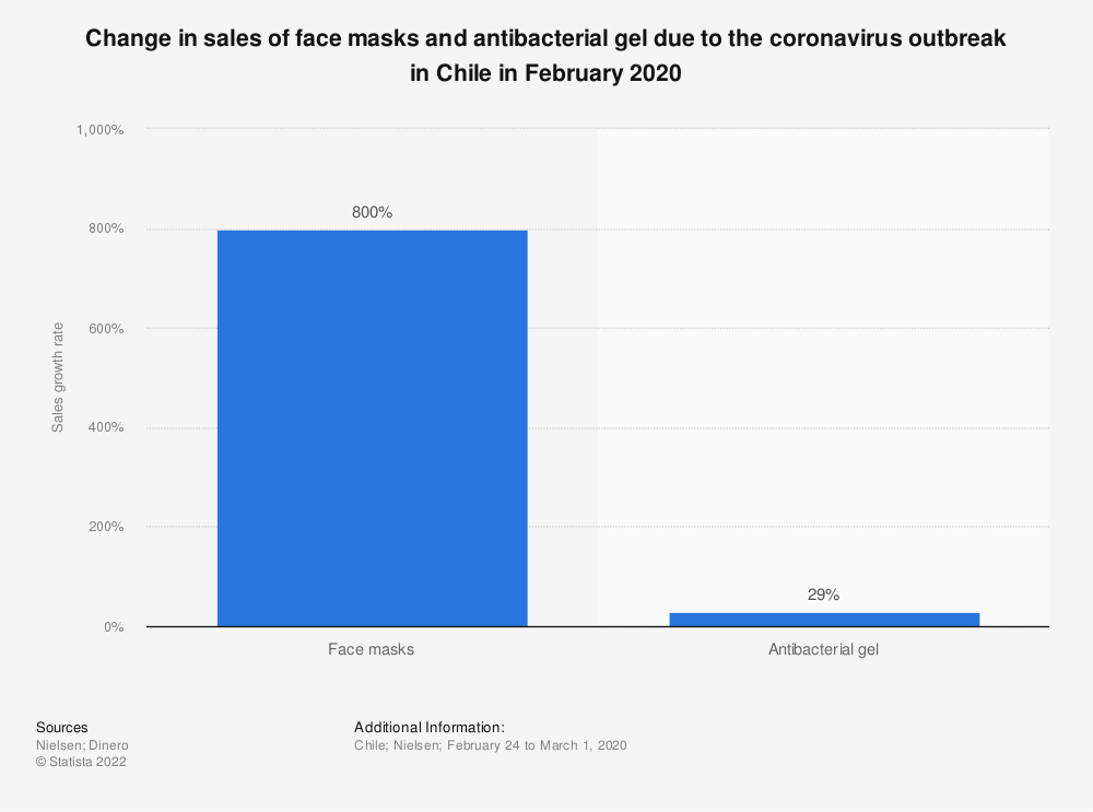 Statistic: Change in sales of face masks and antibacterial gel due to the coronavirus outbreak in Chile in February 2020 | Statista