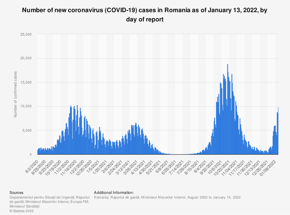 Statistic: Number of new coronavirus (COVID-19) cases in Romania as of December 4, 2020, by day of report  | Statista