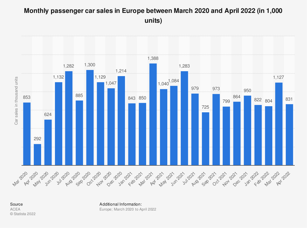 Statistic: Monthly passenger car sales in Europe between November 2019 and April 2020 (in 1,000 units)   Statista
