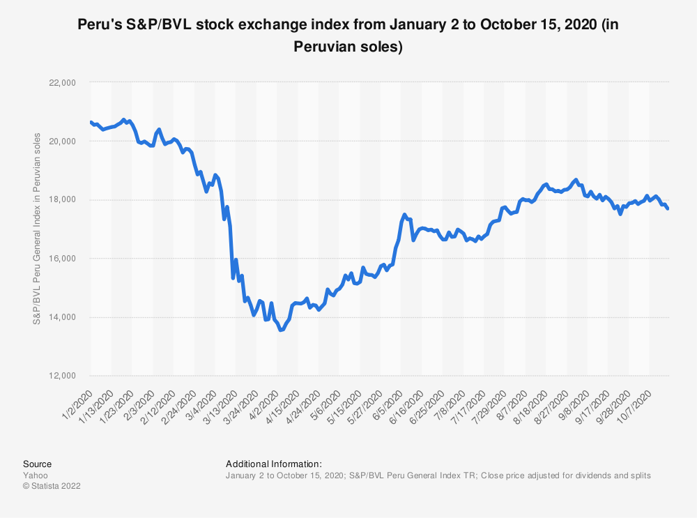 Statistic: Peru's S&P/BVL stock exchange index from January 2 to October 15, 2020 (in Peruvian soles) | Statista