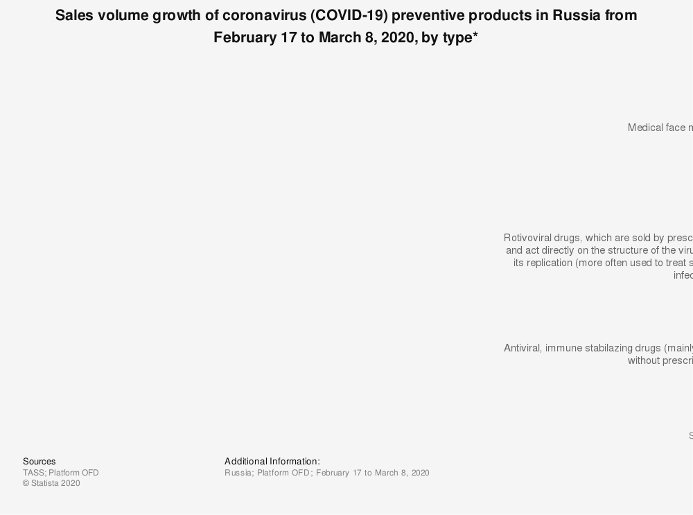 Statistic: Sales volume growth of coronavirus (COVID-19) preventive products in Russia from February 17 to March 8, 2020, by type* | Statista