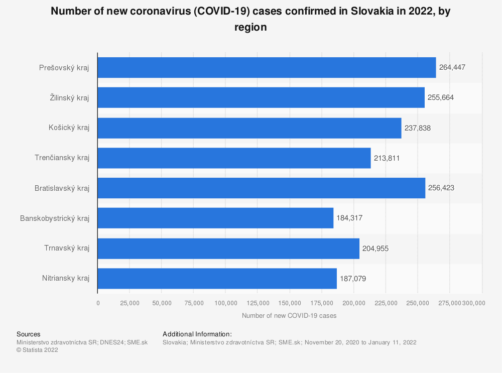 Statistic: Number of new coronavirus (COVID-19) cases confirmed in Slovakia in 2020, by region | Statista