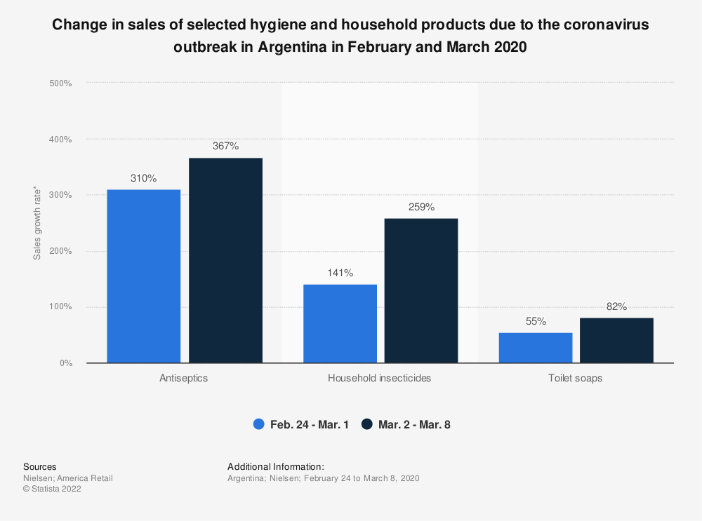 Statistic: Change in sales of selected hygiene and household products due to the coronavirus outbreak in Argentina in February and March 2020 | Statista