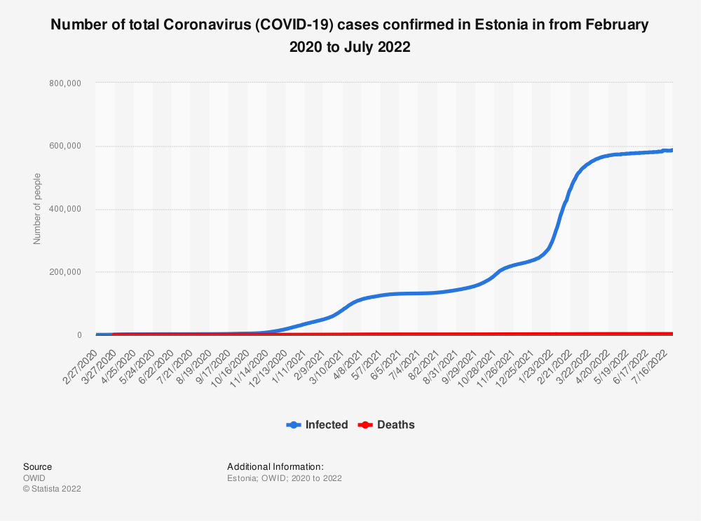 Statistic: Number of total Coronavirus (COVID-19) cases confirmed in Estonia in from February 2020 to June 2021   Statista