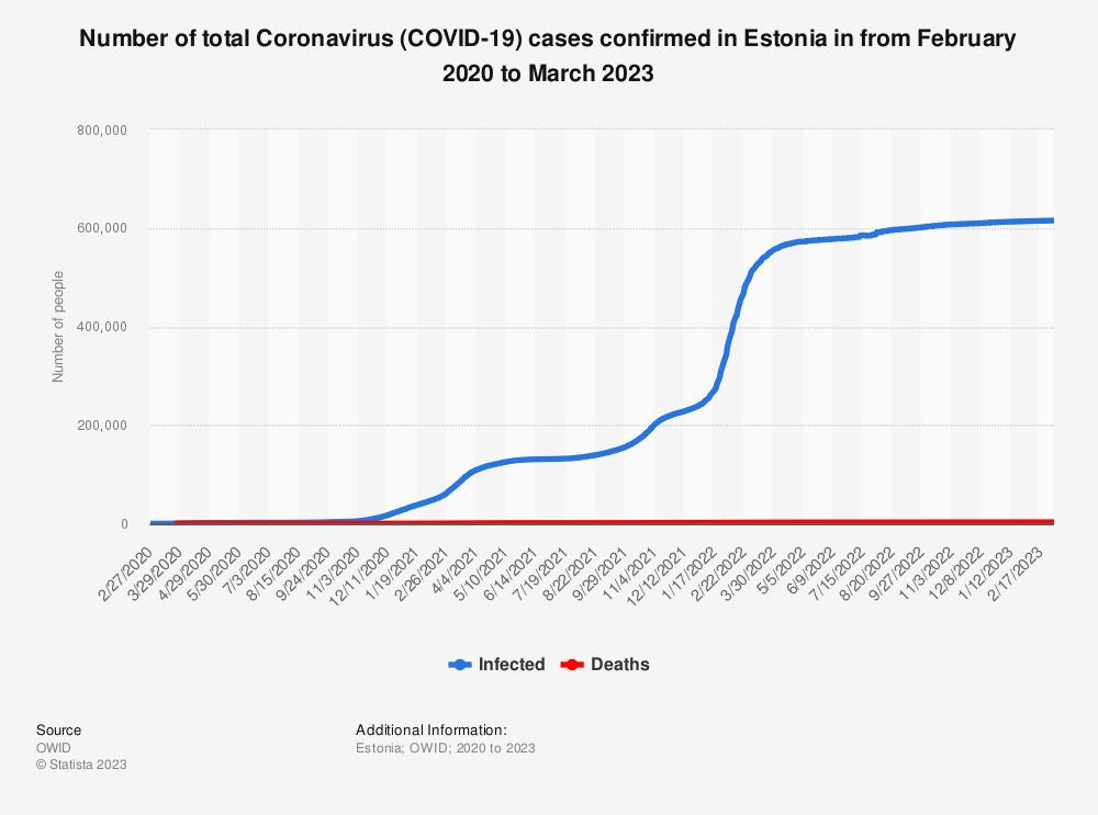 Statistic: Number of new Coronavirus (COVID-19) cases confirmed in Estonia in 2020 | Statista