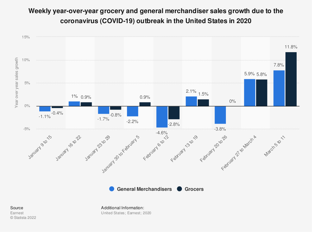 Statistic: Weekly year-over-year grocery and general merchandiser sales growth due to the coronavirus (COVID-19) outbreak in the United States in 2020 | Statista