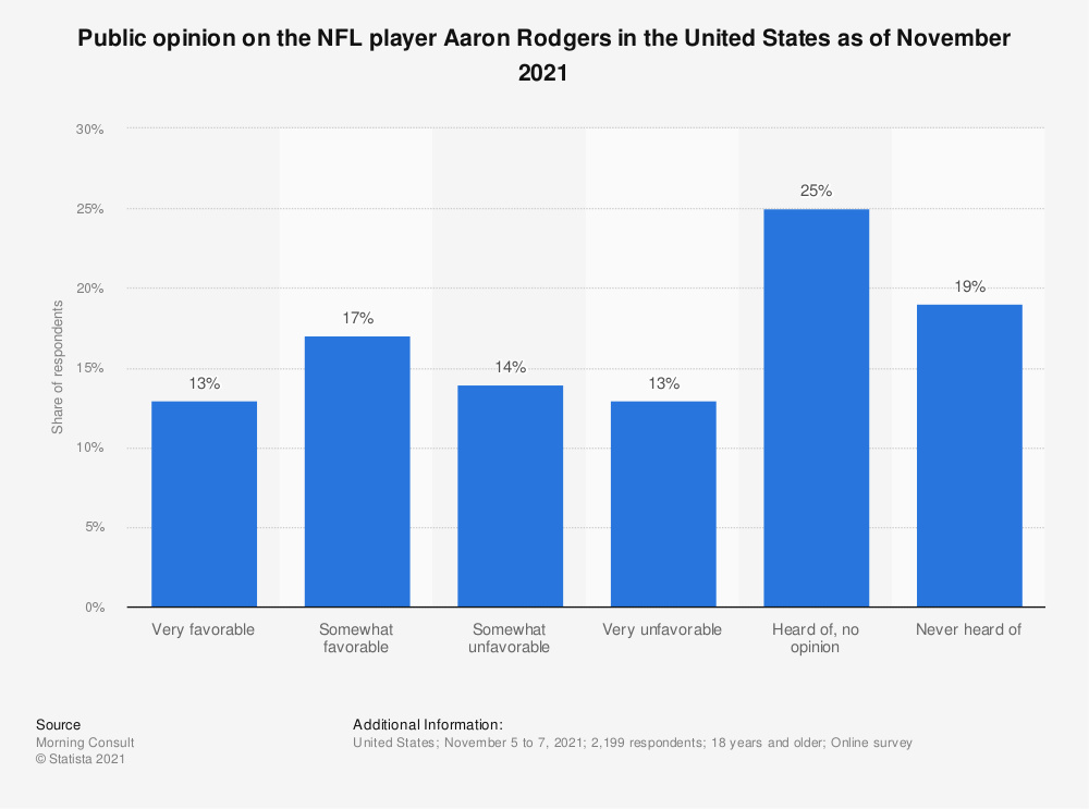 Statistic: Public opinion on the NFL player Aaron Rodgers in the United States as of February 2020 | Statista