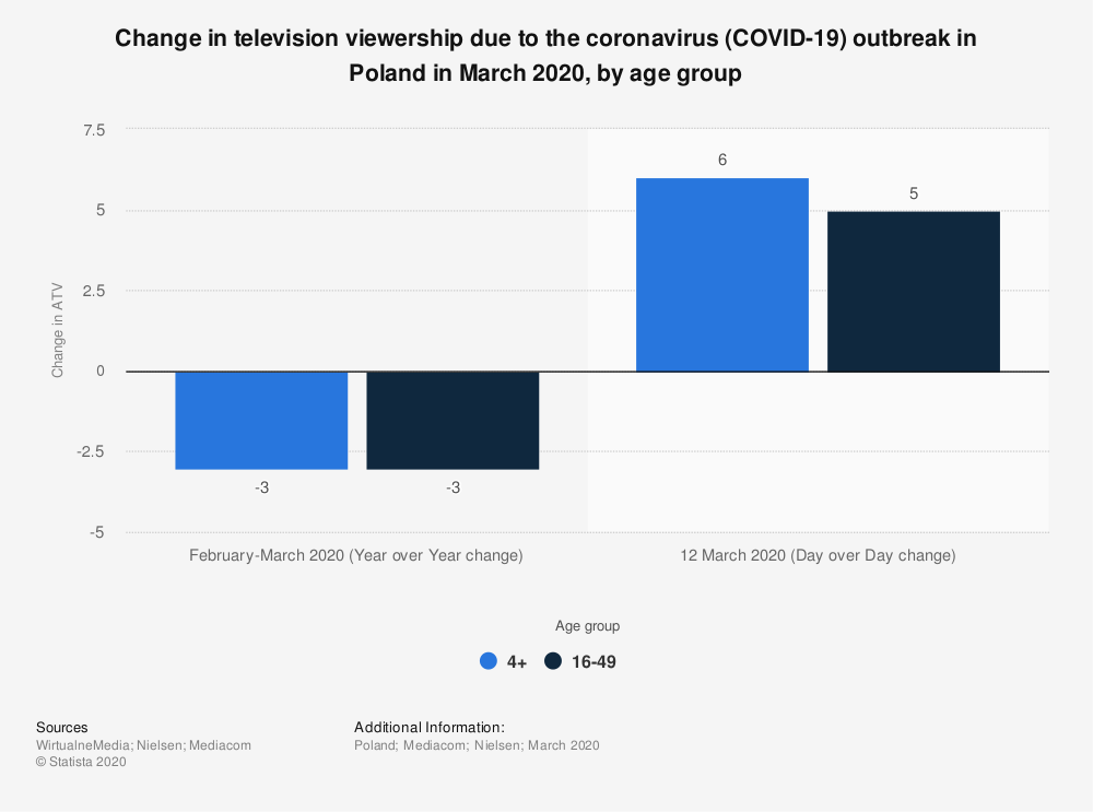 Statistic: Change in television viewership due to the coronavirus (COVID-19) outbreak in Poland in March 2020, by age group | Statista