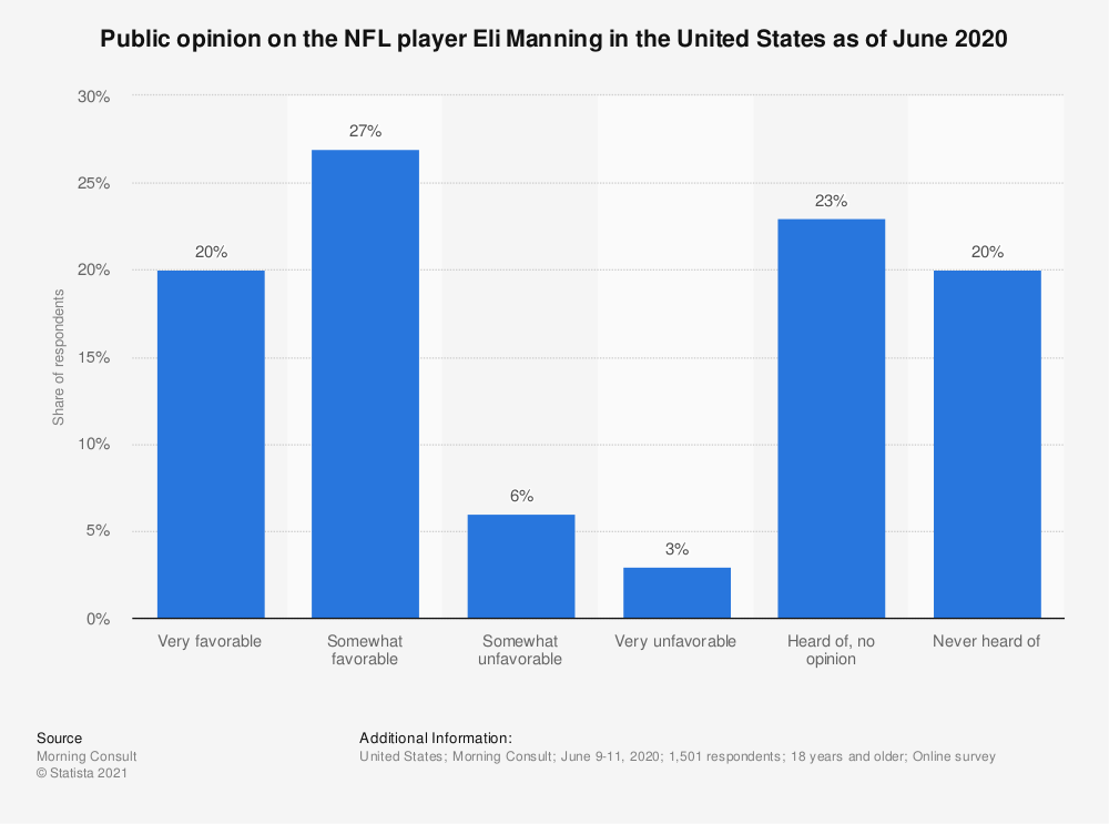 Statistic: Public opinion on the NFL player Eli Manning in the United States as of June 2020   Statista