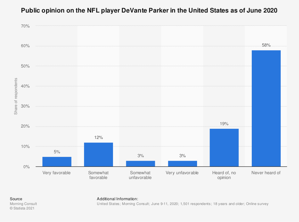 Statistic: Public opinion on the NFL player DeVante Parker in the United States as of June 2020   Statista