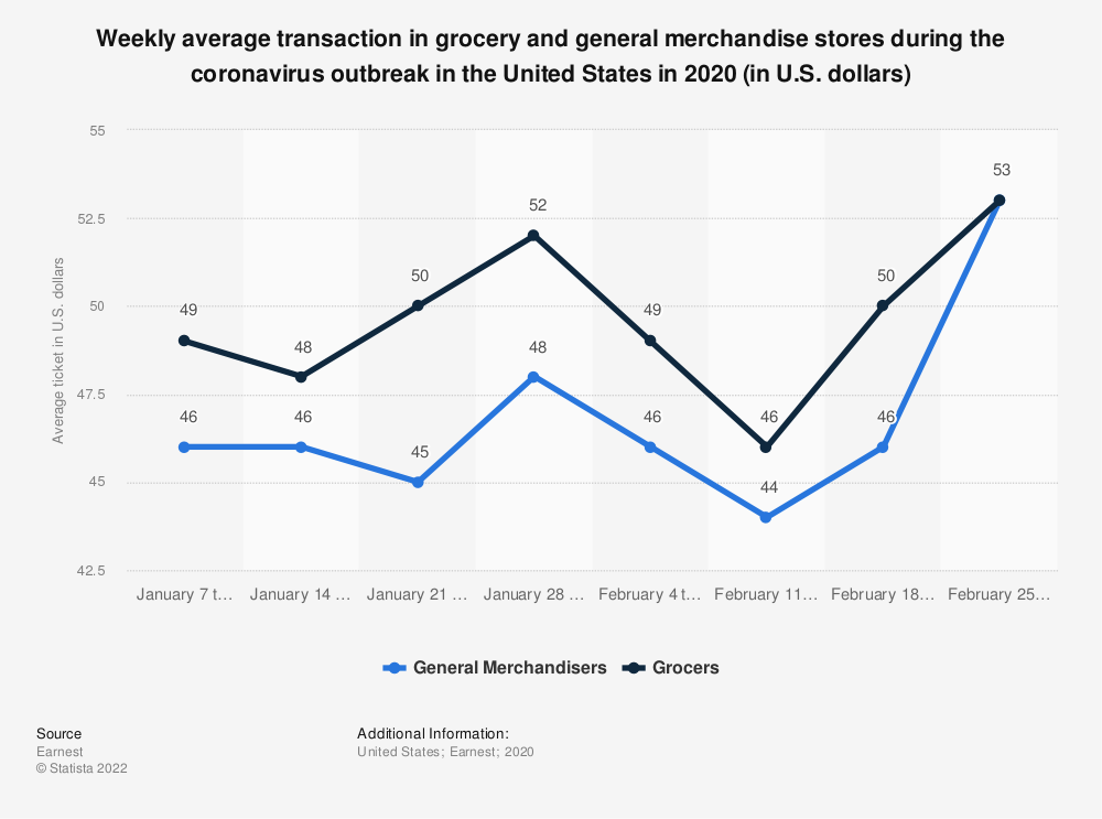 Statistic: Weekly average transaction in grocery and general merchandise stores during the coronavirus outbreak in the United States in 2020 (in U.S. dollars) | Statista