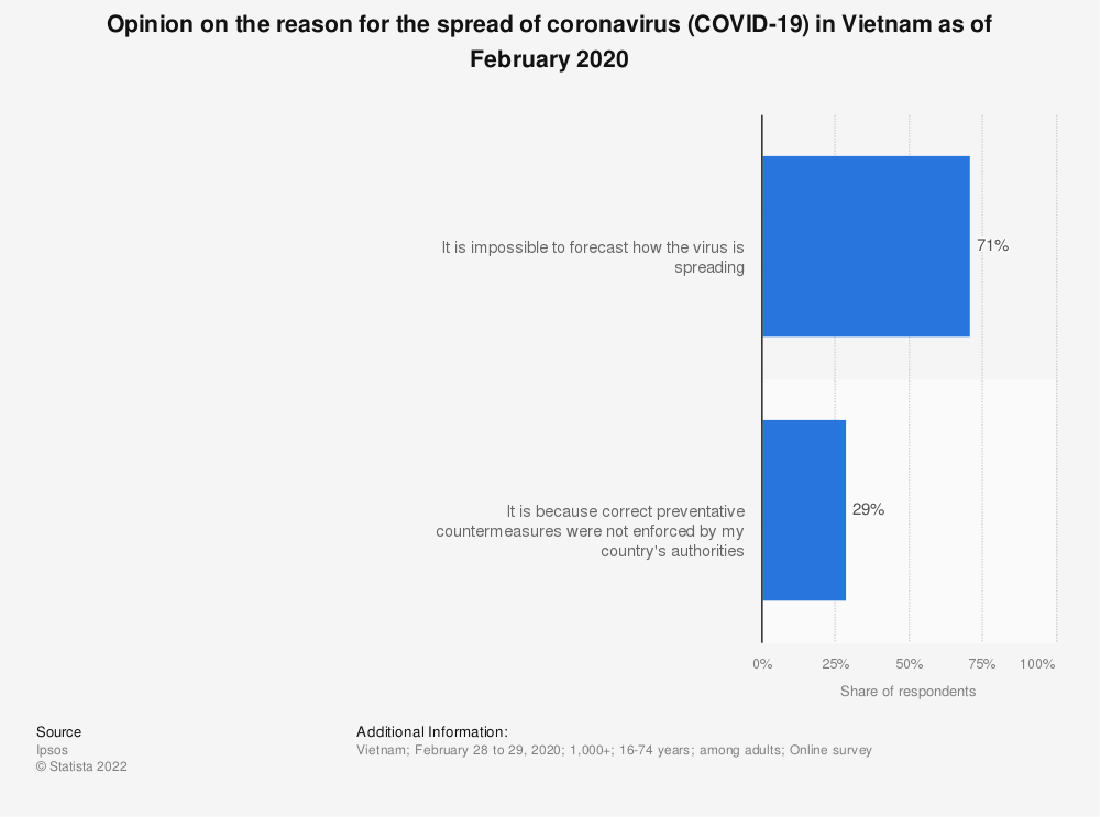 Statistic: Opinion on the reason for the spread of coronavirus (COVID-19) in Vietnam as of February 2020   Statista