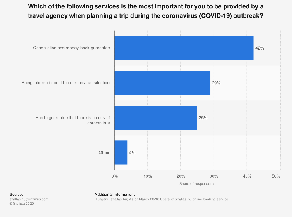 Statistic: Which of the following services is the most important for you to be provided by a travel agency when planning a trip during the coronavirus (COVID-19) outbreak?  | Statista