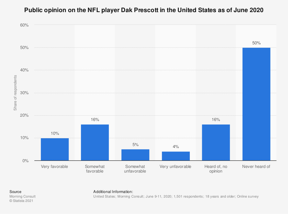 Statistic: Public opinion on the NFL player Dak Prescott in the United States as of June 2020 | Statista