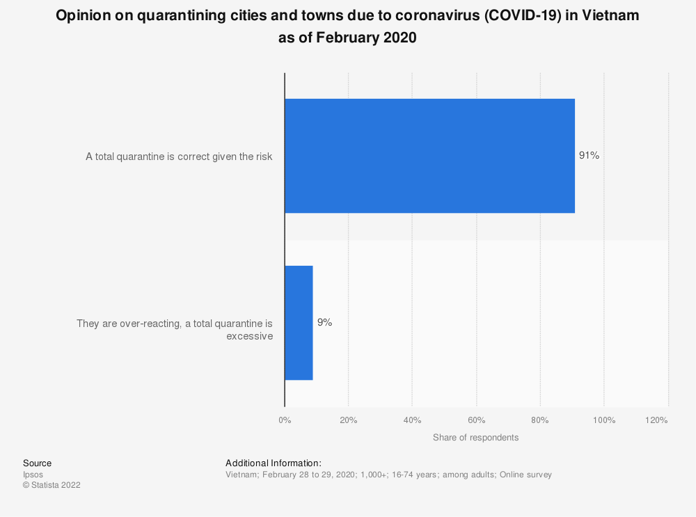 Statistic: Opinion on quarantining cities and towns due to coronavirus (COVID-19) in Vietnam as of February 2020 | Statista