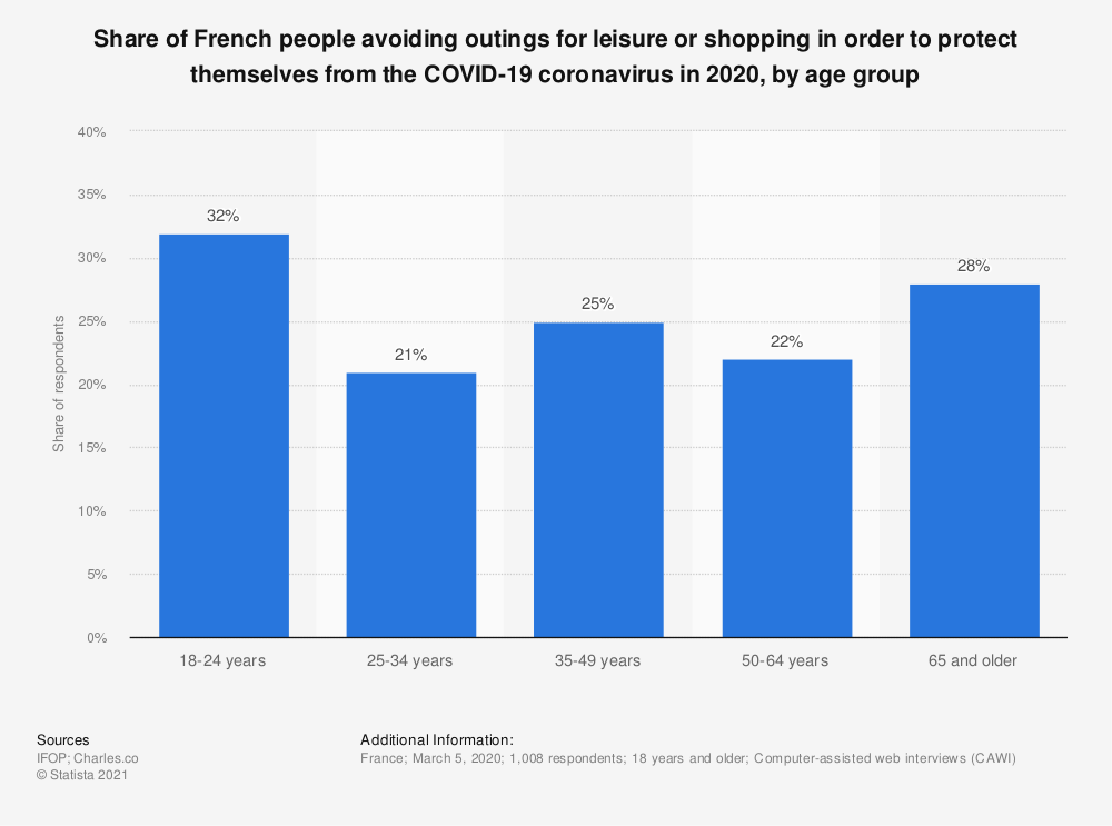 Statistic: Share of French people avoiding outings for leisure or shopping in order to protect themselves from the COVID-19 coronavirus in 2020, by age group | Statista