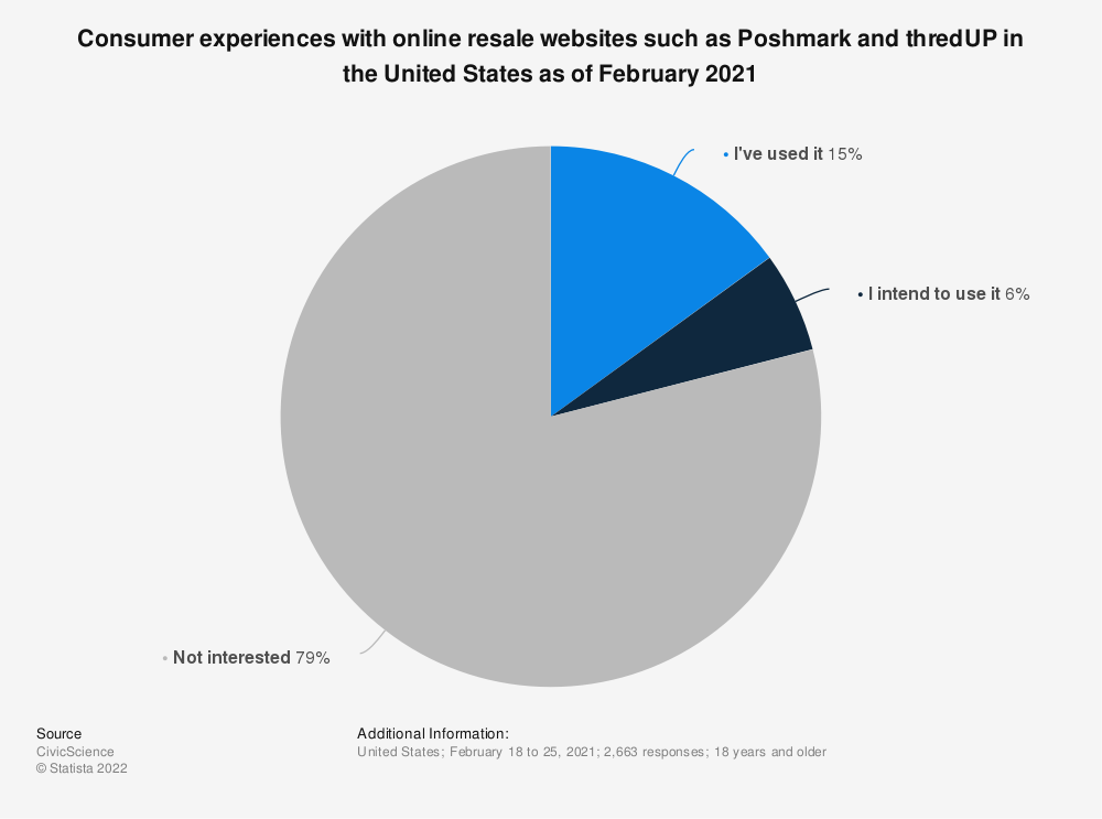 Statistic: Share of female online users in the United States who have used online marketplace ThredUp as of February 2020 | Statista