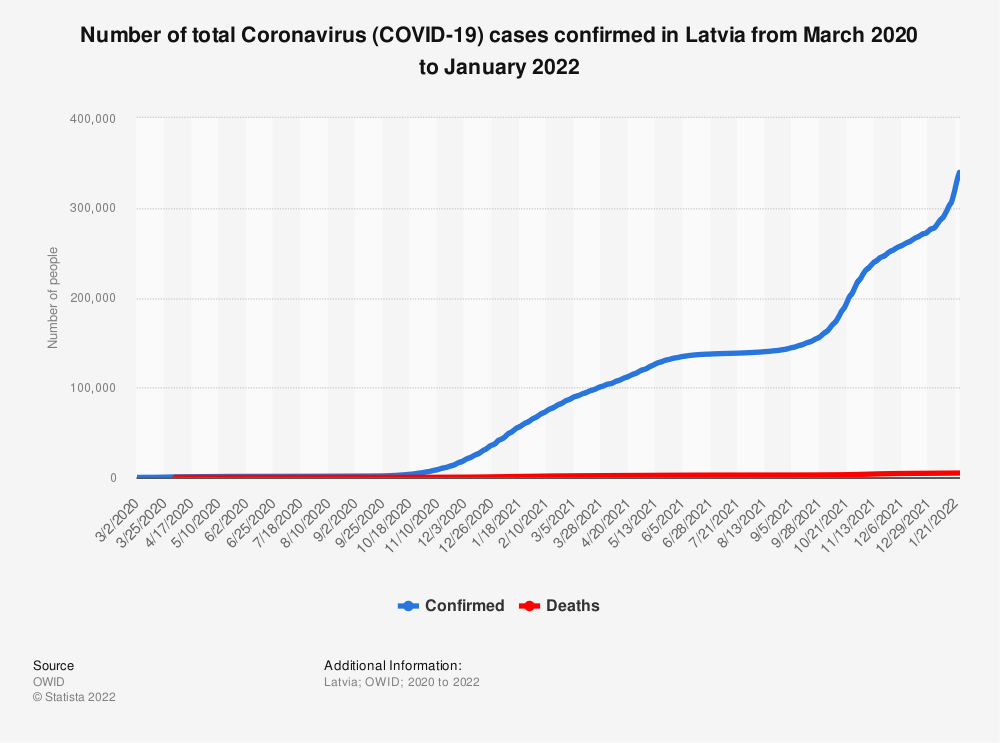 Statistic: Number of total Coronavirus (COVID-19) cases confirmed in Latvia from March 2020 to June 2021 | Statista