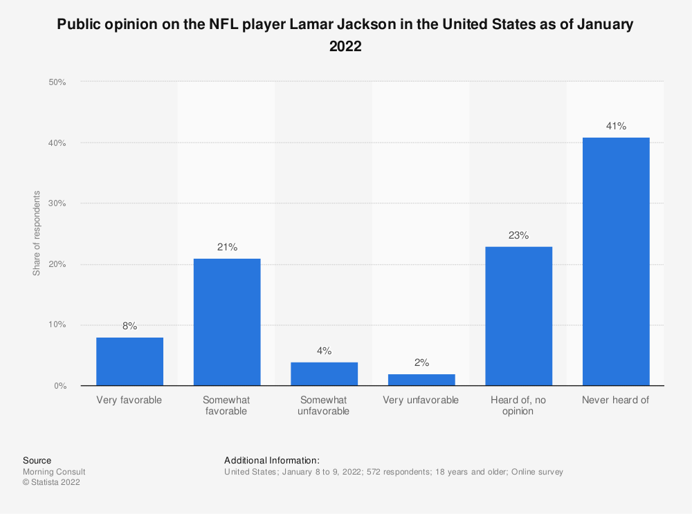 Statistic: Public opinion on the NFL player Lamar Jackson in the United States as of June 2020   Statista