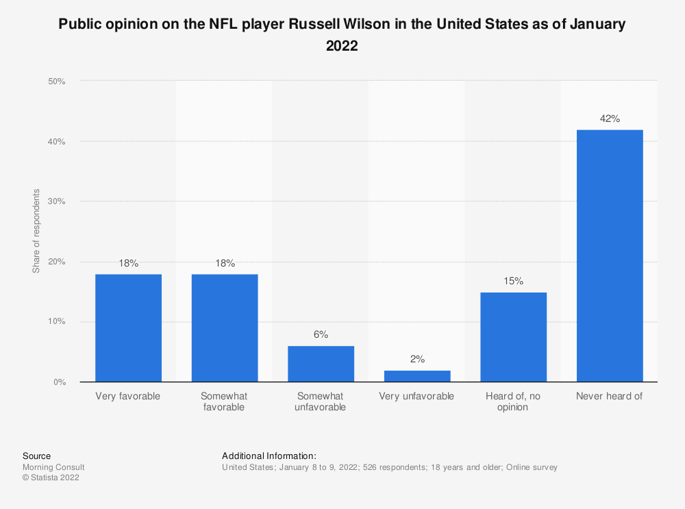 Statistic: Public opinion on the NFL player Russell Wilson in the United States as of June 2020 | Statista