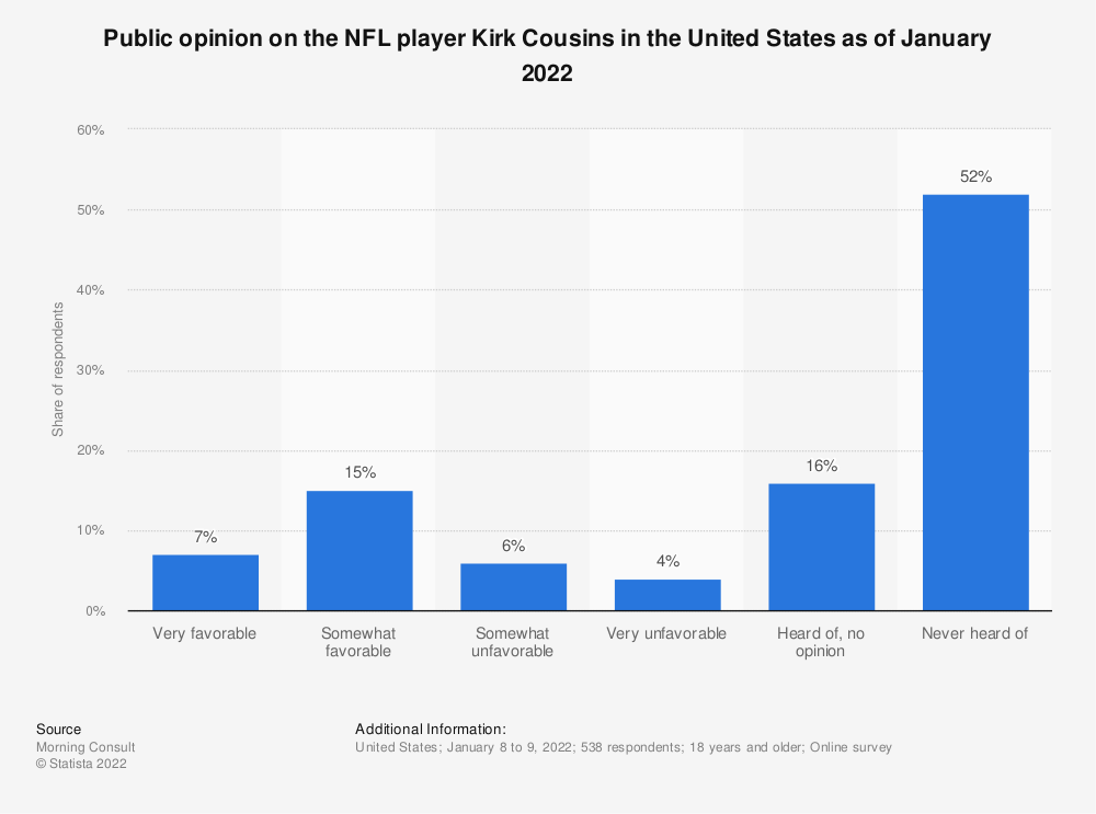 Statistic: Public opinion on the NFL player Kirk Cousins in the United States as of June 2020 | Statista