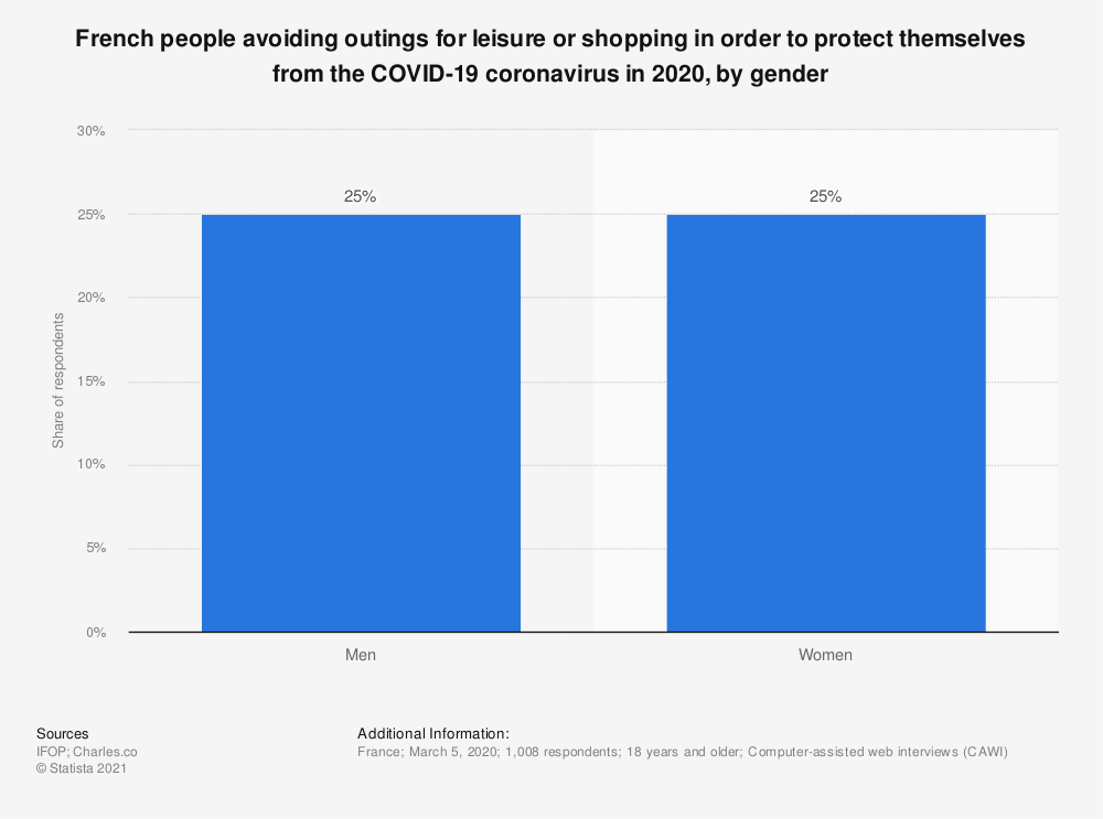 Statistic: French people avoiding outings for leisure or shopping in order to protect themselves from the COVID-19 coronavirus in 2020, by gender | Statista