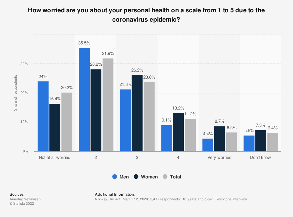 Statistic: How worried are you about your personal health on a scale from 1 to 5 due to the coronavirus epidemic? | Statista