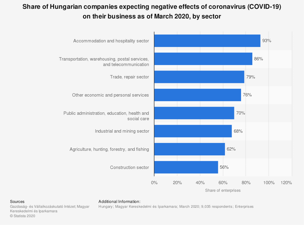 Statistic: Share of Hungarian companies expecting negative effects of coronavirus (COVID-19) on their business as of March 2020, by sector | Statista